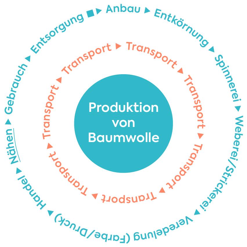 """Buch: Einfach nachhaltig nähen – Infografik """"Produktion von Baumwolle"""", die Produktionkette vom Anbau über Transport bis Entsorgung"""